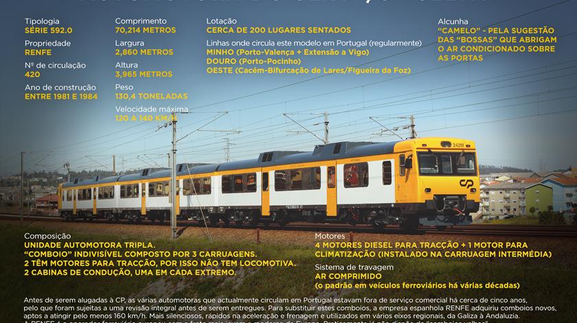 Infografia: Rodrigo Machado. Fonte: Ass. Comboios XXI