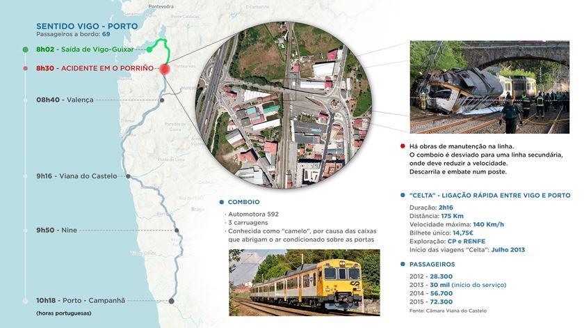 Acidente de comboio na Galiza. O que pode ter corrido mal?