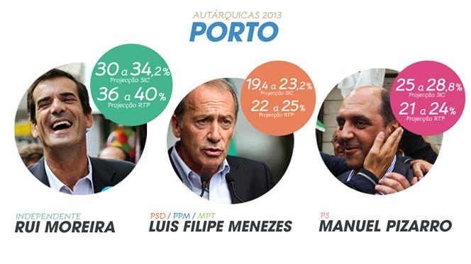 Rui Moreira vence no Porto